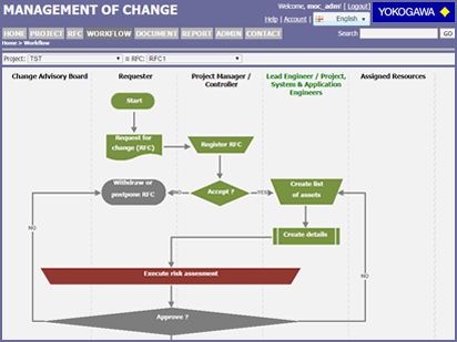 Project asisoft management of change for yokogawa 2